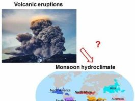 Relationship between volcanic eruptions and global monsoon hydroclimate. The bottom panel shows the distribution of global monsoon regions. Credit: Zuo Meng/Google images