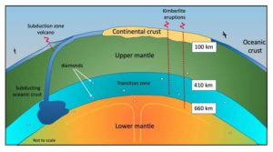 Subduction forced the younger oceanic crust down beneath the supercontinent Pangaea millions of years ago. Credit: University of Melbourne