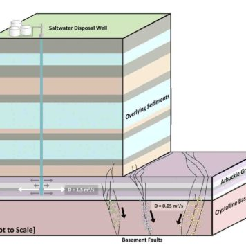 This simplified hydrology model shows the subsurface of Oklahoma. The Arbuckle Group is the area where most wastewater is injected. This layer allows fluid to move easily to distant areas. The added water causes stress as it travels and can cause earthquakes when it encounters pre-existing faults. Credit: University of Oklahoma