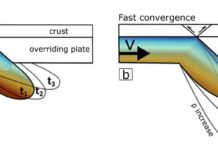 A schematic summary of the effect of the convergence rate. Upper image shows a slow convergence rate allows thermal difussion and a derived reduction of slab's density (positive buoyancy). Lower image shows how a faster convergence rate increases the slab's density promoting the negative buoyancy. Credit: Kittiphon Boonma, Scientific Reports