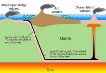 This figure illustrates how inorganic carbon cycles through the mantle more quickly than organic carbon, which contains very little of the isotope carbon-13. Both inorganic and organic carbon are drawn into Earth's mantle at subduction zones (top left).