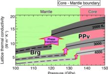Calculated lattice thermal conductivity of MgSiO3 postperovskite (PPv) and bridgmanite (Brg) under the Earth's lowermost mantle conditions. Credit: Ehime University