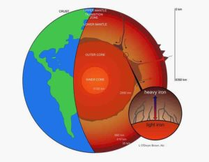 Earth, core, mantle