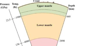 The inner core is likely composed of the hexagonal close packed phase of iron and located at the center of the Earth at pressures between 329 and 364 GPa and temperatures of ~5000 to ~6000 K. Credit: Ehime University