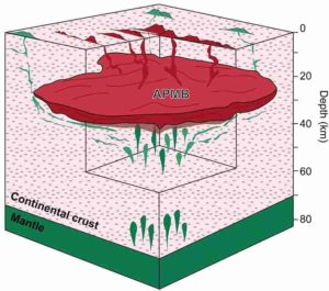 This model shows how iron- and magnesium-rich magma (green) is formed at great depth and can move along the outer edges of the large Altiplano-Puna magma body (APMB)(red) to gradually force its way up to the surface during a volcanic eruption. Eruptions with such lava are uncommon and provide a unique insight into the processes that take place deep inside the Earth under the Andes. Credit: Osvaldo Gonzalez Maurel