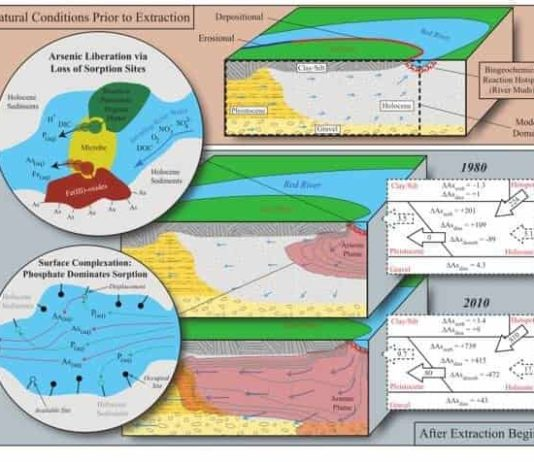 These are figures from the Nature Geoscience groundwater aquifer paper. Credit: Wallis et al