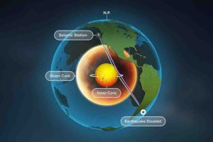 A new study of Earth's inner core used seismic data from repeating earthquakes, called doublets, to find that refracted waves, blue, rather than reflected waves, purple, change over time -- providing the best evidence yet that Earth's inner core is rotating. Credit: Michael Vincent