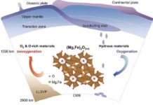 A schematic diagram of the Earth's deep oxygen factory shows the oxygenation and deoxygenation processes of hydrous mantle materials in the lower mantle across the ~1000 km depth beneath Earth's surface. Under the conditions of Earth's middle mantle, scientists discovered an oxygen-excess phase, (Mg,Fe)2O3+δ (0 < δ < 1) that can be formed with under-saturated water at >1000 kilometers depths. Those oxygen-excess materials may have long-termly oxidized the shallow mantle and the crust, which is essential to allow free oxygen to build up in Earth's atmosphere. Credit: Science China Press
