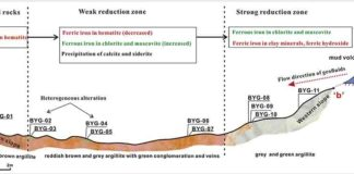 Applied Geochemistry (2020). DOI: 10.1016/j.apgeochem.2020.104572