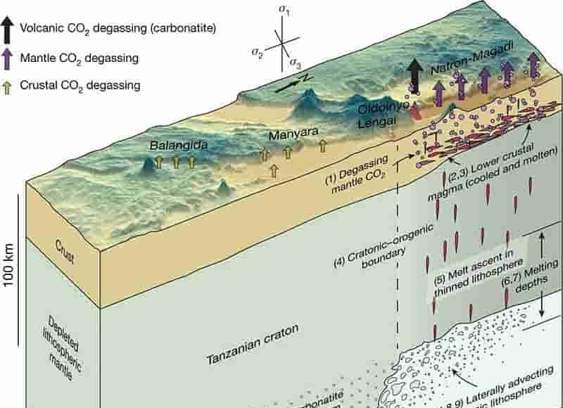Proposed model for deep-carbon transport along a cratonic boundary in the EARS study region.