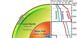 Our planet has a layered structure of silicate mantle and metallic core. The liquid outer core is located 2900 km below the surface where the pressure and temperature are extremely high, >136 gigapascal (1.36 million atmospheres) and >4000 C. The sound speed and density profiles of the deep-interior of our planet is given by seismological observations.
