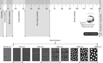 -A grain-size comparator chart (to scale). The chart shows the different size fractions from silt (63 µm) through to large cobbles (128256 mm). Such charts are useful for field comparisons.