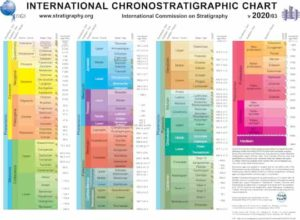 International Chronostratigraphic Chart (v2020/03)