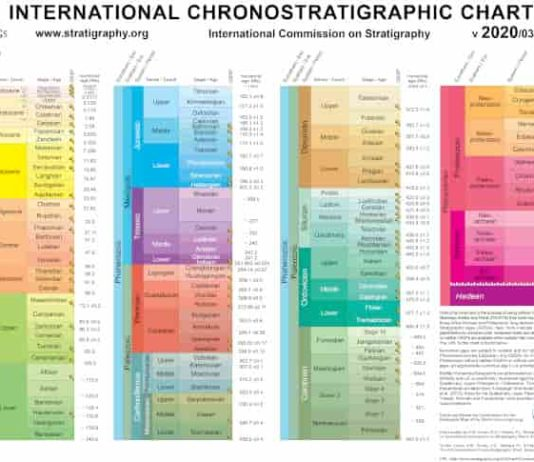 International Chronostratigraphic Chart (v2020/03)