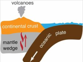 Schematic diagram showing the geometry of a typical subduction zone and the production of arc volcanoes. Credit: Xiaotao Yang