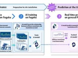 An overview of tsunami prediction with AI Credit: Tohoku University, University of Tokyo, and Fujitsu Laboratories