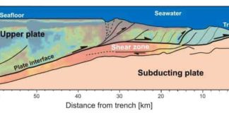 Using a method to better locate the source of weak tremors from regions with complex geological features, researchers found that many tremors originate from the shear zone, an area of high fluid pressure, in the Nankai Trough, which is schematically shown here with structures of tectonic plates and fault lines.