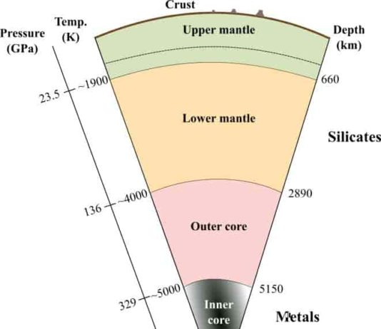 The Earth has a layered internal structure with the crust, upper mantle, mantle transition zone, lower mantle, outer core, and inner core from the surface to the center. In the Earth's formation stage at approximately 4.6 billion years ago, the heavy metal components were separated from silicates and sank in the magma ocean, and a core formed at the center of the Earth. In this core-mantle separation process, partitioning of noble gases between the core and mantle occurred. Credit: Taku Tsuchiya, Ehime University